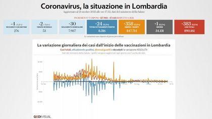 Coronavirus, il bollettino di oggi 21 ottobre in Lombardia: 383 nuovi positivi e un decesso. Tasso di positività allo 0,2%