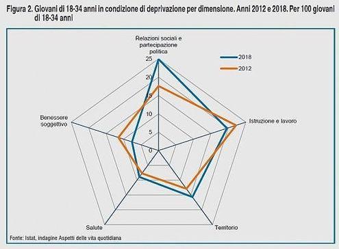 Migliora Il Benessere Degli Italiani Non Per I Giovani Quasi Due Milioni Di Ragazzi In Situazione Di Disagio La Repubblica