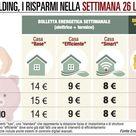 Milano batte Roma sulla spesa energetica