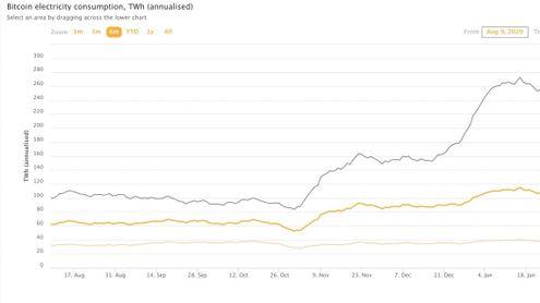 dove viene scambiato bitcoin più
