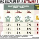 La bolletta è più cara di 2 euro da Roma in giù