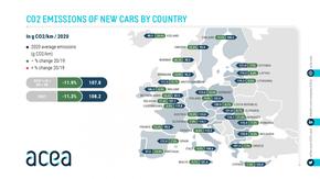 Emissioni CO2 auto, l'Italia in linea con la media comunitaria, poco più di 108 grammi per chilometro