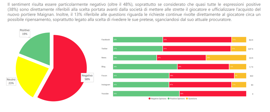 From the analysis of conversations and reactions of users in social networks carried out by Socialcom with the help of the Blogmeter platform