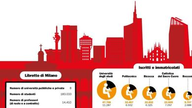 Milano, capitale degli studi: il motore della metropoli nel record di iscritti all'università