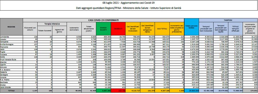 Covid, il bollettino di oggi 8 luglio: 1394 contagi, 13 morti e tasso di positività che sale allo 0,8%