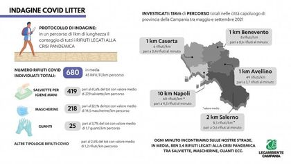 L'altra faccia della pandemia, così mascherine e rifiuti inquinano le città campane
