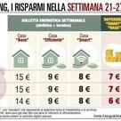 Il super caldo fa crescere i consumi elettrici in Italia