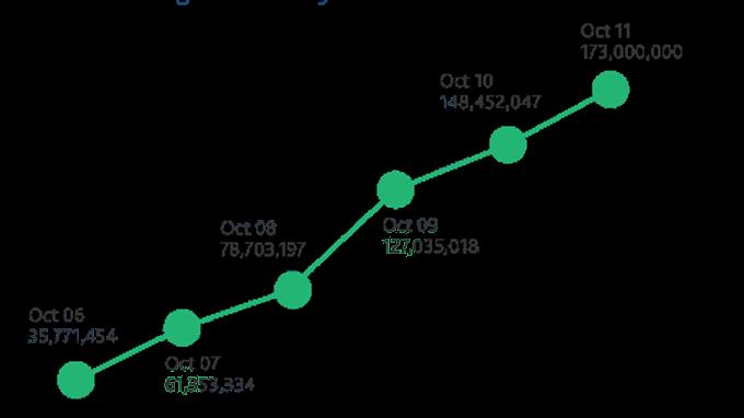 siti di collegamento reali 2015