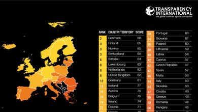 Corruzione percepita, l'Italia è peggio del Ruanda (ma ci sono segni di miglioramento)