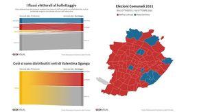 Flussi elettorali, il 40% dei voti M5S sono andati a Lo Russo. Damilano ha perso per strada anche i suoi