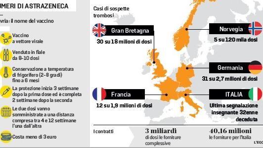 """""""Niente AstraZeneca sotto i 60 anni"""". Stretta in arrivo e rischia anche J&J"""