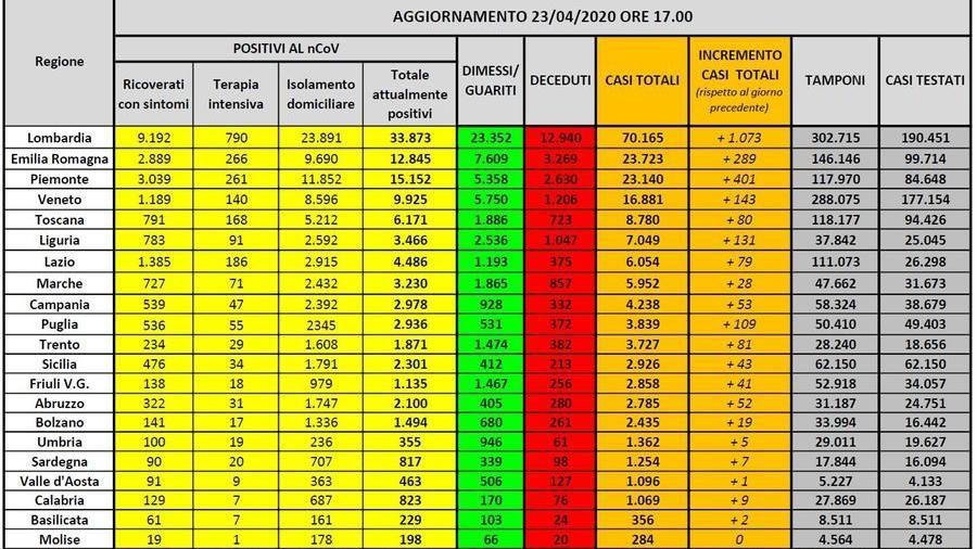Coronavirus, il bollettino della Protezione Civile: scendono i nuovi contagi (2.646), più di un terzo sono in Lombardia