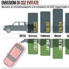 Immatricolazioni: diesel in calo, ma sono le più vendute