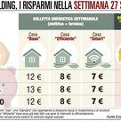 Roma, il caro energia al top