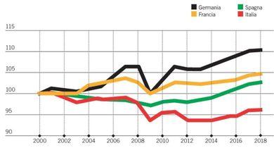 Il grande guaio italiano: lavoriamo più degli altri ma produciamo di meno