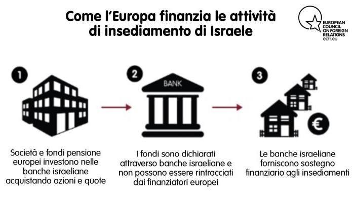 """""""L'Europa non ha contrastato gli insediamenti israeliani. Così il processo di pace in Palestina è naufragato"""""""