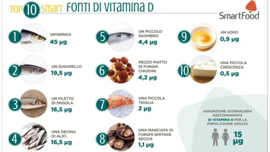Coronavirus, lo studio dell'Università di Torino: la vitamina D può ridurre il rischio contagio