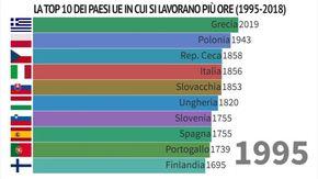 Chi lavora più ore in Europa? La classifica animata dal 1995 a oggi