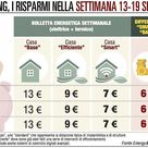 Energia, il rincaro di Milano