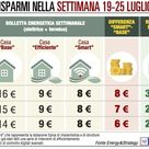 Spesa energetica, Milano supera Roma e Palermo